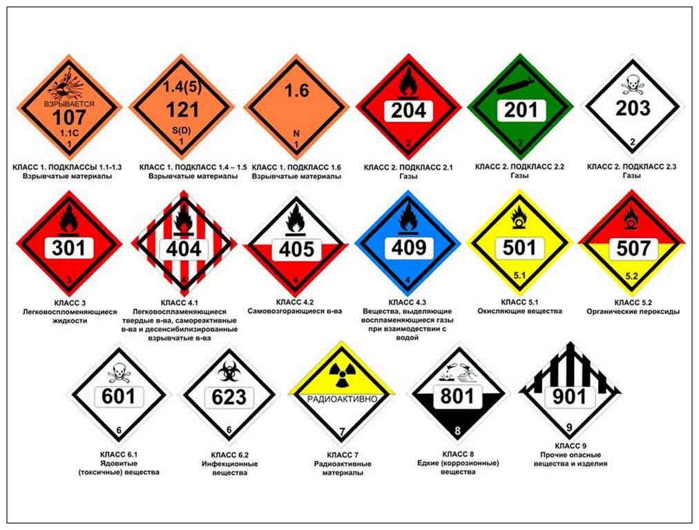 Предупреждающие символы (значки) на опасных грузах